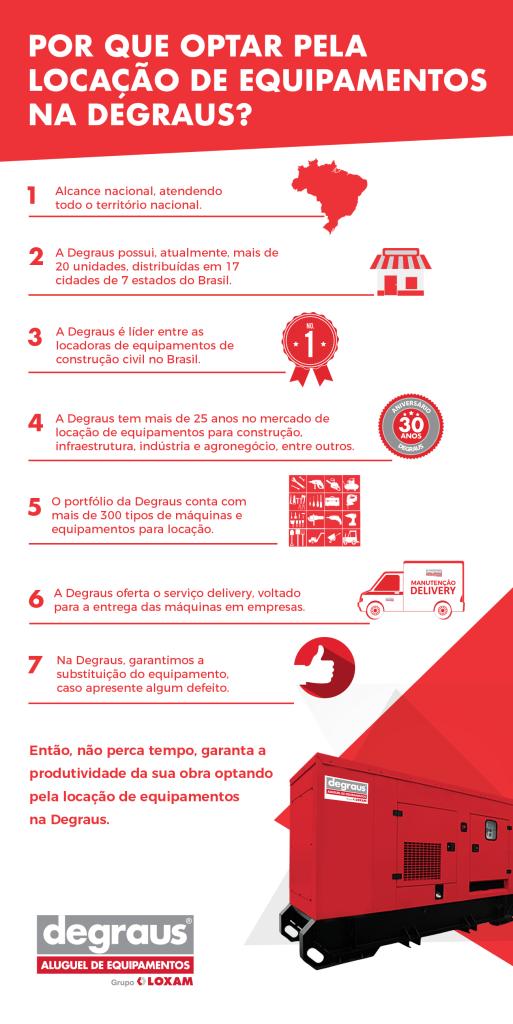 Infográfico  Degraus