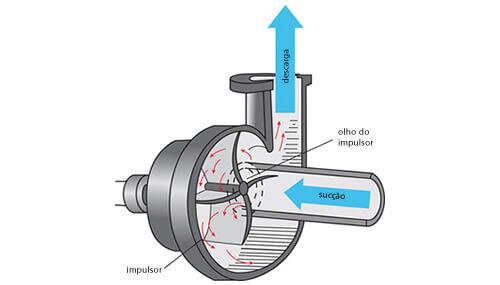 funcionamento-bomba-centrifuga